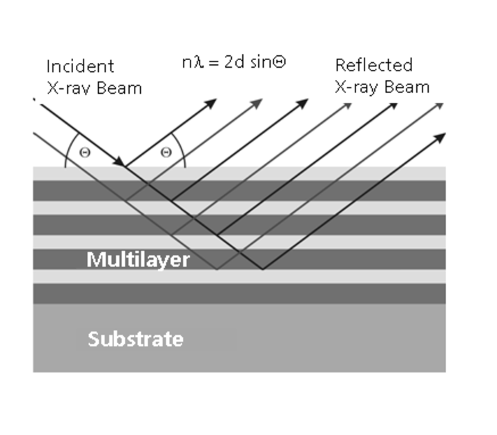 Multilayer monochromators